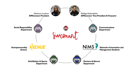 SIMConnect Departments