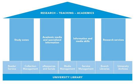 Wirtschaftsuniversität Wien About Us Library Wu Vienna