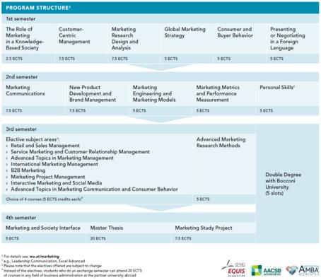 Wirtschaftsuniversität Wien: Structure & Content - Marketing