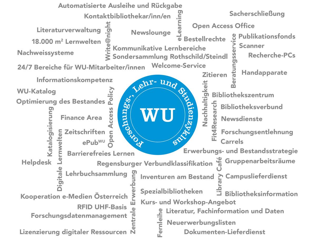 Wirtschaftsuniversität Wien über Die Wu Bibliothek Bibliothek