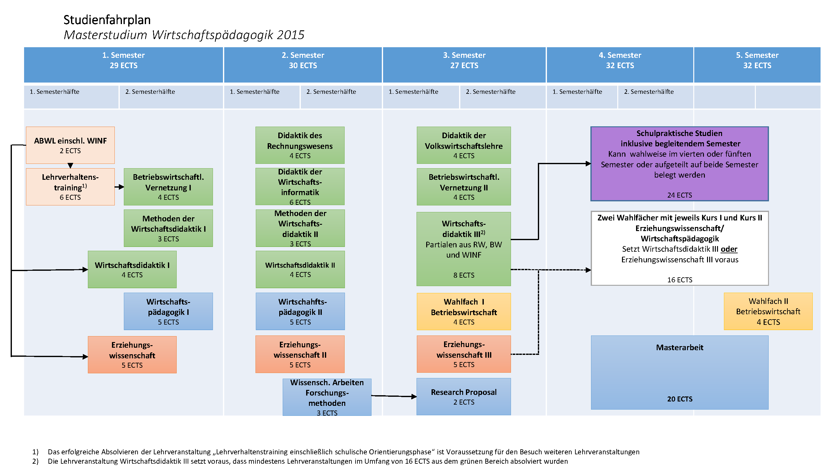 Studienaufbau & -inhalte - Wirtschaftspädagogik - WU Wien