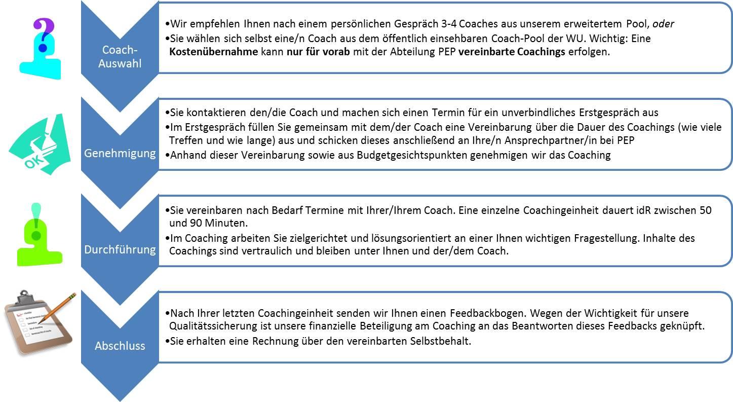 Wirtschaftsuniversitat Wien Coaching Pe Angebote Fur
